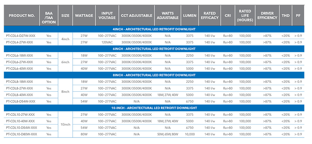 specification commercial led downlight